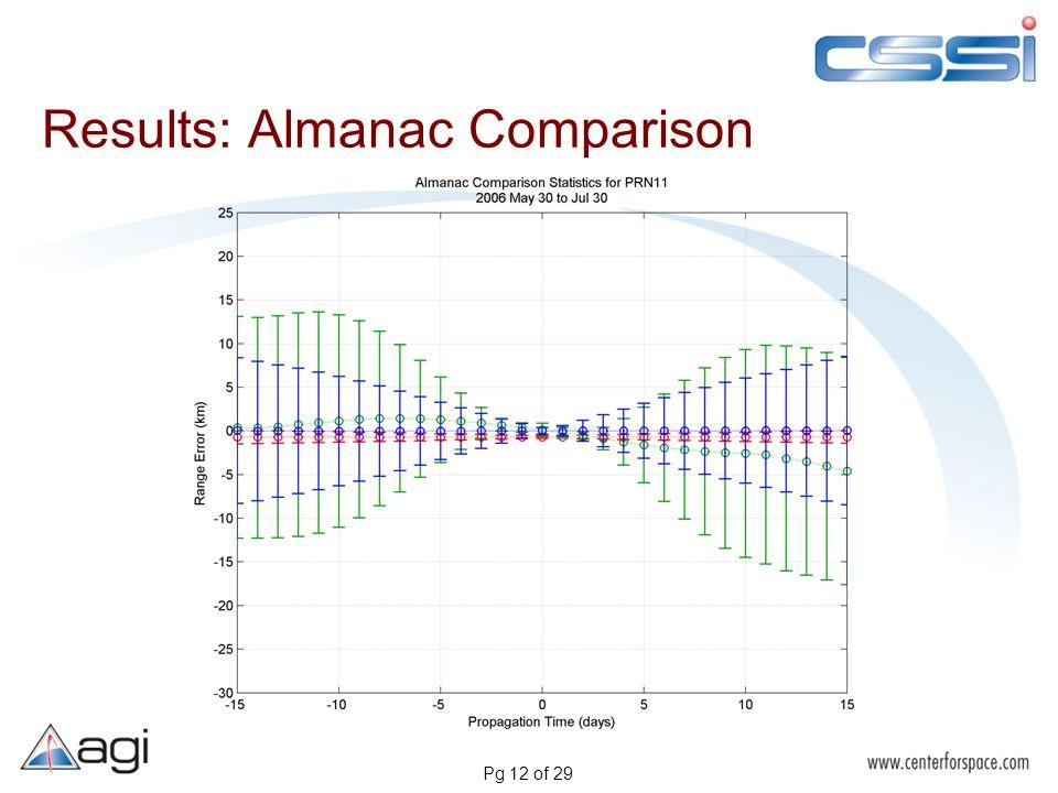 Pg 12 of 29 Results: Almanac Comparison