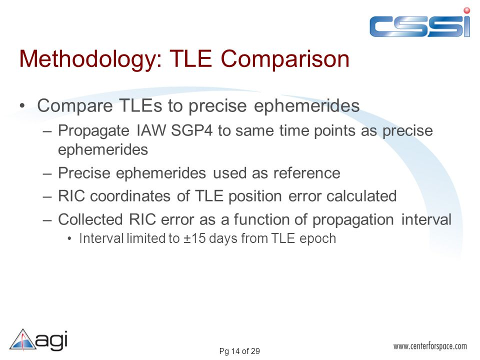Pg 14 of 29 Methodology: TLE Comparison Compare TLEs to precise ephemerides –Propagate IAW SGP4 to same time points as precise ephemerides –Precise ephemerides used as reference –RIC coordinates of TLE position error calculated –Collected RIC error as a function of propagation interval Interval limited to ±15 days from TLE epoch