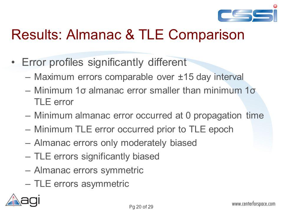 Pg 20 of 29 Results: Almanac & TLE Comparison Error profiles significantly different –Maximum errors comparable over ±15 day interval –Minimum 1σ alma