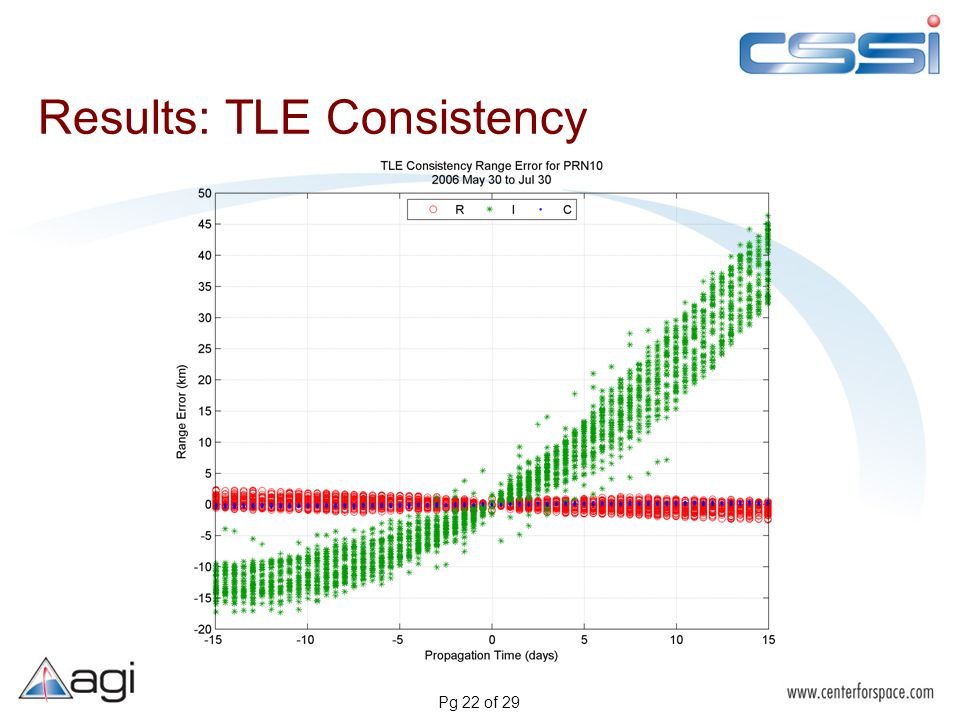 Pg 22 of 29 Results: TLE Consistency