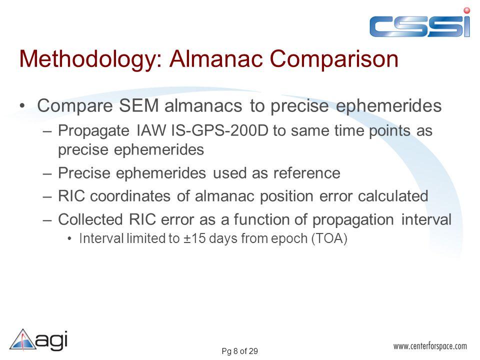 Pg 8 of 29 Methodology: Almanac Comparison Compare SEM almanacs to precise ephemerides –Propagate IAW IS-GPS-200D to same time points as precise ephem