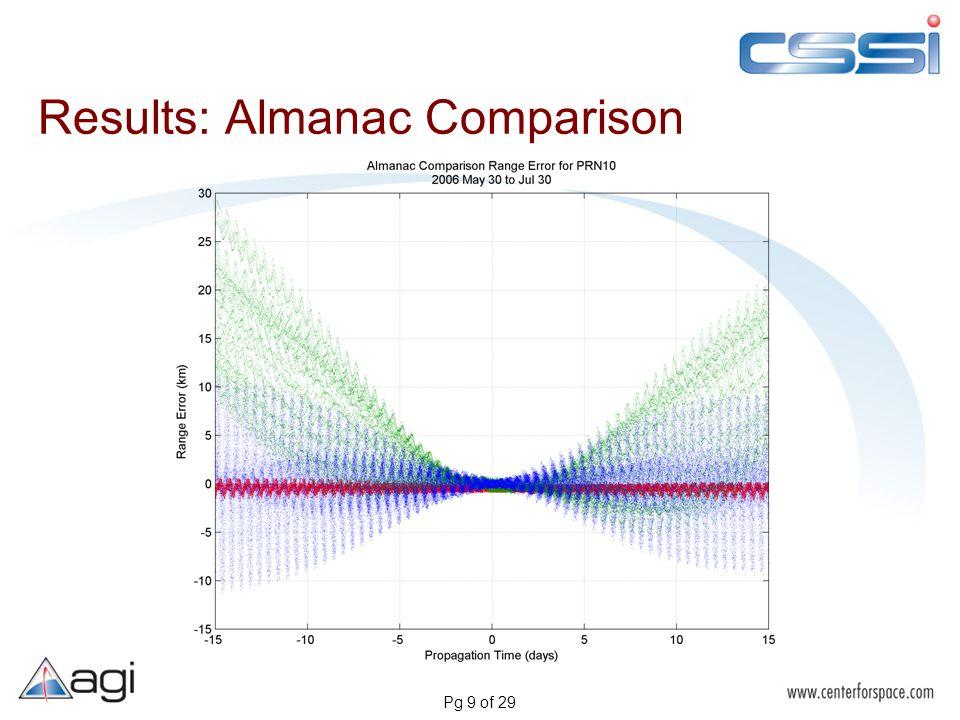 Pg 9 of 29 Results: Almanac Comparison