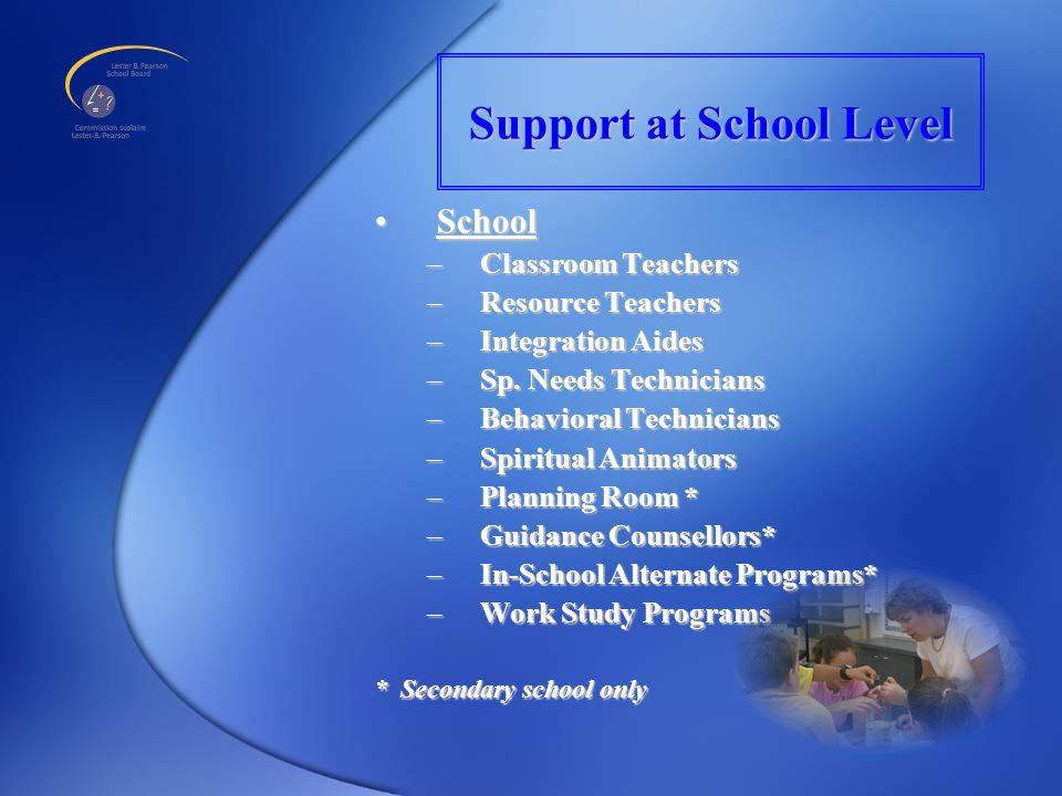 Support at School Level SchoolSchool –Classroom Teachers –Resource Teachers –Integration Aides –Sp.