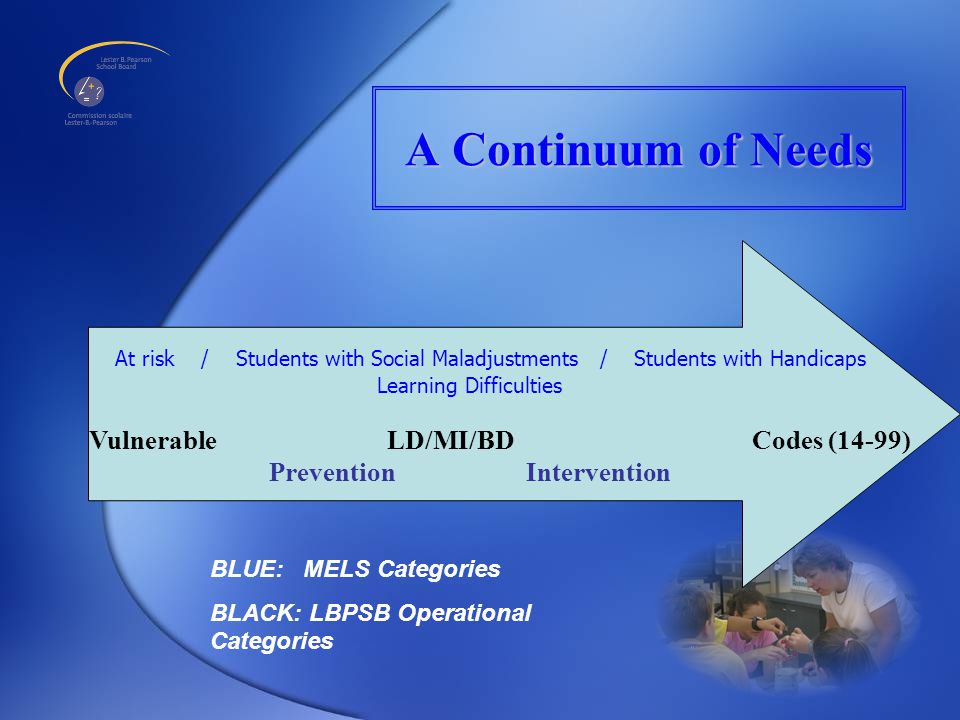 A Continuum of Needs At risk / Students with Social Maladjustments / Students with Handicaps Learning Difficulties Vulnerable LD/MI/BD Codes (14-99) Prevention Intervention BLUE: MELS Categories BLACK: LBPSB Operational Categories
