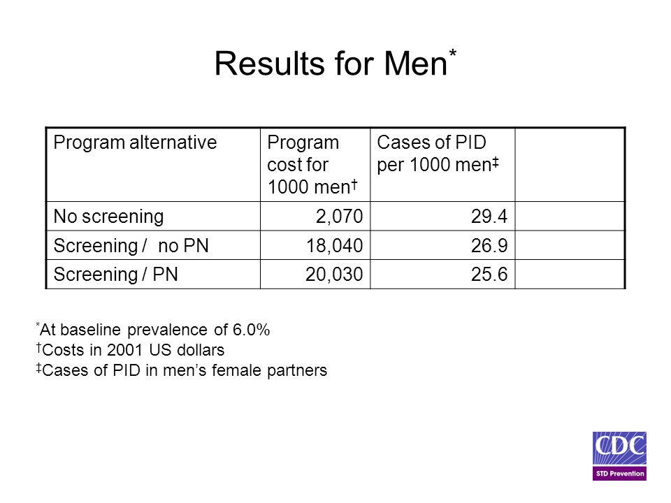 Results for Men * Program alternativeProgram cost for 1000 men † Cases of PID per 1000 men ‡ No screening 2,07029.4 Screening / no PN18,04026.9 Screening / PN20,03025.6 * At baseline prevalence of 6.0% † Costs in 2001 US dollars ‡ Cases of PID in men's female partners
