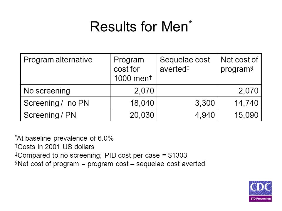 Results for Men * Program alternativeProgram cost for 1000 men † Sequelae cost averted ‡ Net cost of program § No screening 2,070 Screening / no PN18,0403,30014,740 Screening / PN20,0304,94015,090 * At baseline prevalence of 6.0% † Costs in 2001 US dollars ‡ Compared to no screening; PID cost per case = $1303 § Net cost of program = program cost – sequelae cost averted