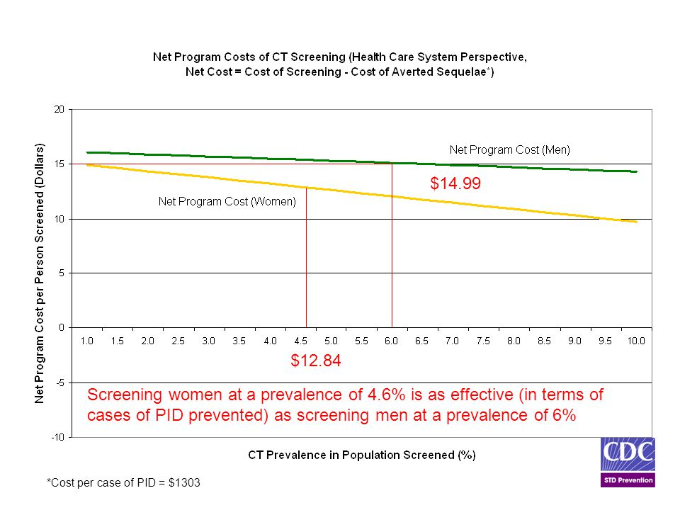 *Cost per case of PID = $1303 $12.84 Screening women at a prevalence of 4.6% is as effective (in terms of cases of PID prevented) as screening men at a prevalence of 6% $14.99