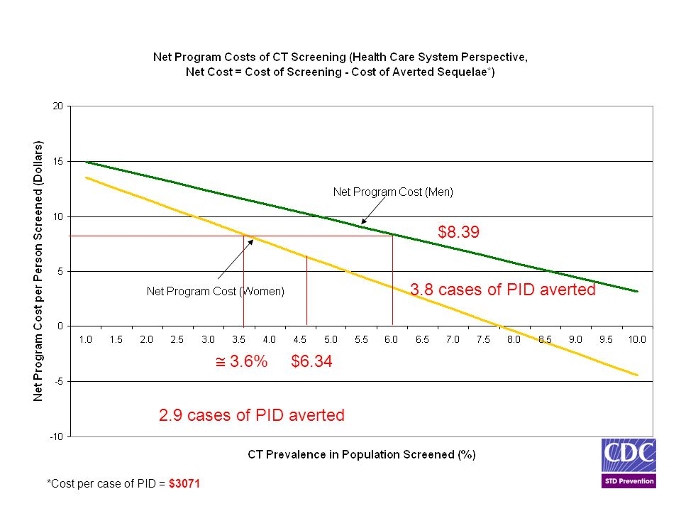 *Cost per case of PID = $3071 $8.39 $6.34  3.6% 3.8 cases of PID averted 2.9 cases of PID averted