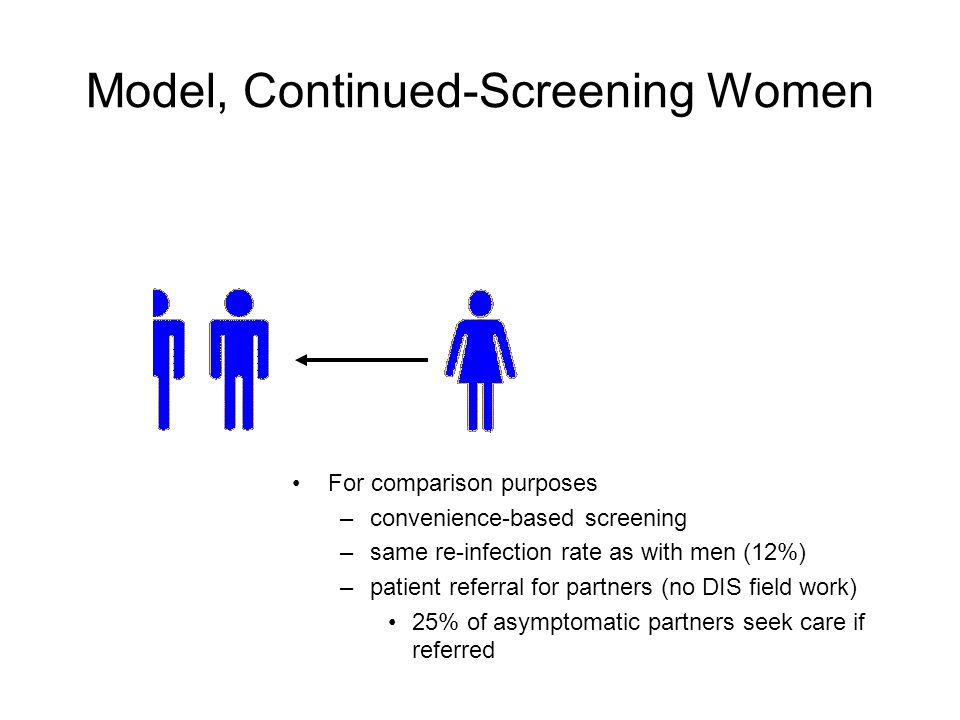 For comparison purposes –convenience-based screening –same re-infection rate as with men (12%) –patient referral for partners (no DIS field work) 25% of asymptomatic partners seek care if referred Model, Continued-Screening Women