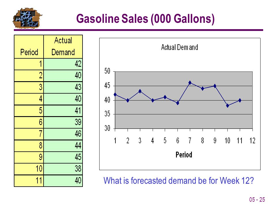 05 - 25 What is forecasted demand be for Week 12? Gasoline Sales (000 Gallons)
