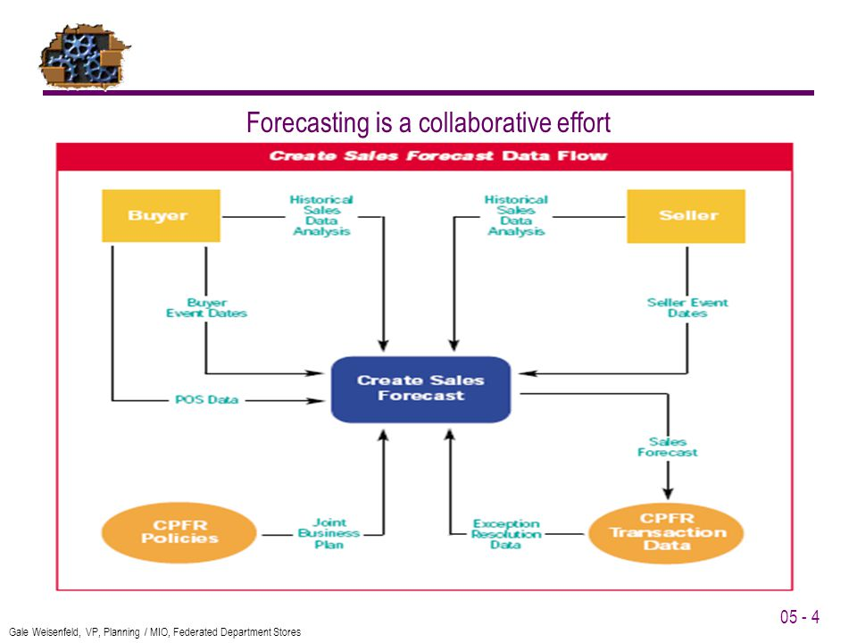 05 - 4 Gale Weisenfeld, VP, Planning / MIO, Federated Department Stores Forecasting is a collaborative effort