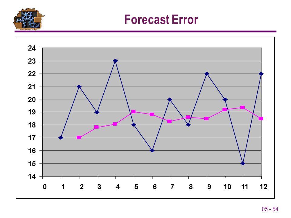 05 - 54 Forecast Error
