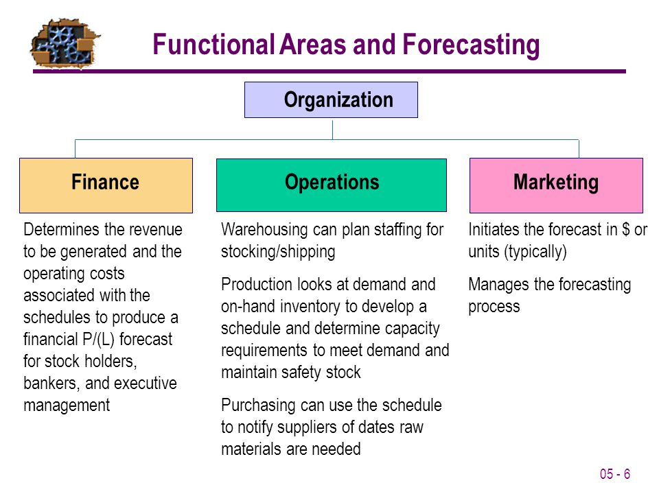 05 - 6 Organization FinanceOperationsMarketing Determines the revenue to be generated and the operating costs associated with the schedules to produce