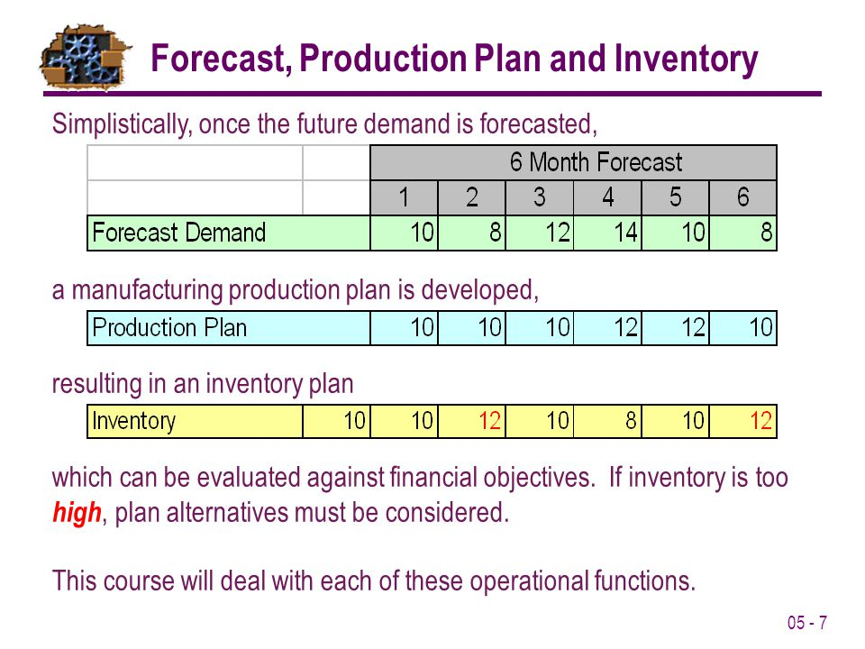05 - 7 Forecast, Production Plan and Inventory Simplistically, once the future demand is forecasted, a manufacturing production plan is developed, res
