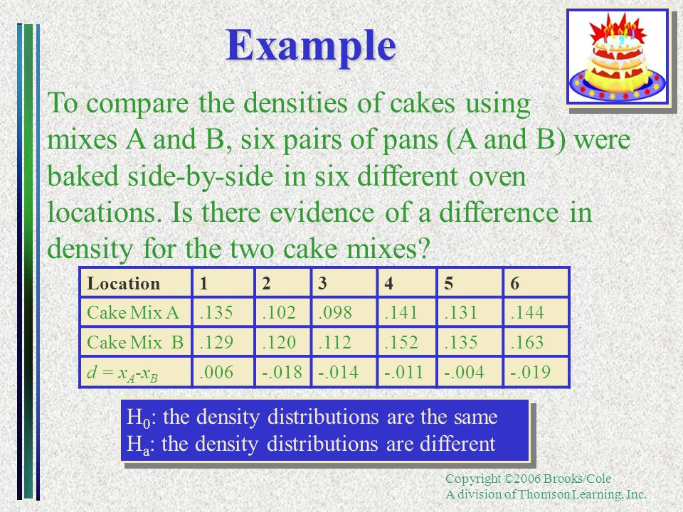 Copyright ©2006 Brooks/Cole A division of Thomson Learning, Inc.Example To compare the densities of cakes using mixes A and B, six pairs of pans (A and B) were baked side-by-side in six different oven locations.