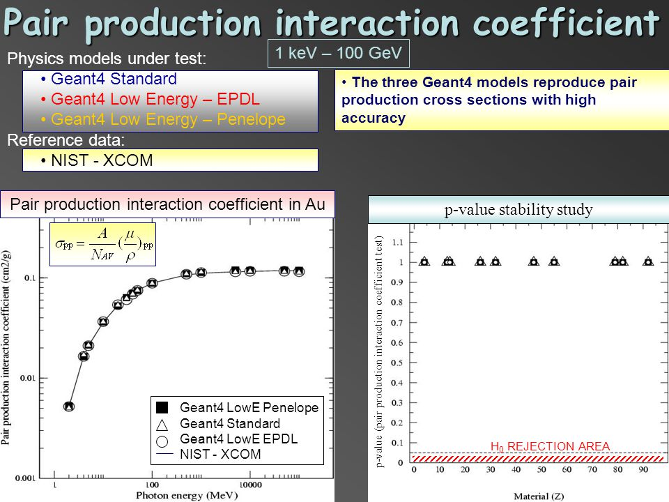 Pair production interaction coefficient Physics models under test: Geant4 Standard Geant4 Low Energy – EPDL Geant4 Low Energy – Penelope Reference data: NIST - XCOM The three Geant4 models reproduce pair production cross sections with high accuracy Geant4 LowE Penelope Geant4 Standard Geant4 LowE EPDL NIST - XCOM Pair production interaction coefficient in Au p-value stability study H 0 REJECTION AREA p-value (pair production interaction coefficient test) 1 keV – 100 GeV