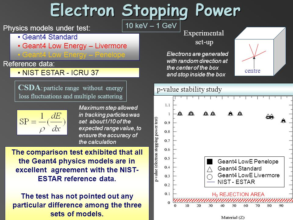 Electron Stopping Power centre Experimental set-up Physics models under test: Geant4 Standard Geant4 Low Energy – Livermore Geant4 Low Energy – Penelope Reference data: NIST ESTAR - ICRU 37 The comparison test exhibited that all the Geant4 physics models are in excellent agreement with the NIST- ESTAR reference data.
