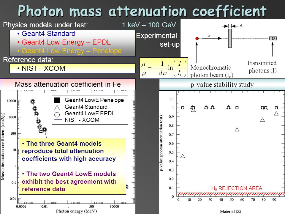 Photon mass attenuation coefficient Physics models under test: Geant4 Standard Geant4 Low Energy – EPDL Geant4 Low Energy – Penelope Reference data: NIST - XCOM Mass attenuation coefficient in Fe Geant4 LowE Penelope Geant4 Standard Geant4 LowE EPDL NIST - XCOM The three Geant4 models reproduce total attenuation coefficients with high accuracy The two Geant4 LowE models exhibit the best agreement with reference data p-value stability study H 0 REJECTION AREA Experimental set-up Monochromatic photon beam (I o ) Transmitted photons (I) 1 keV – 100 GeV