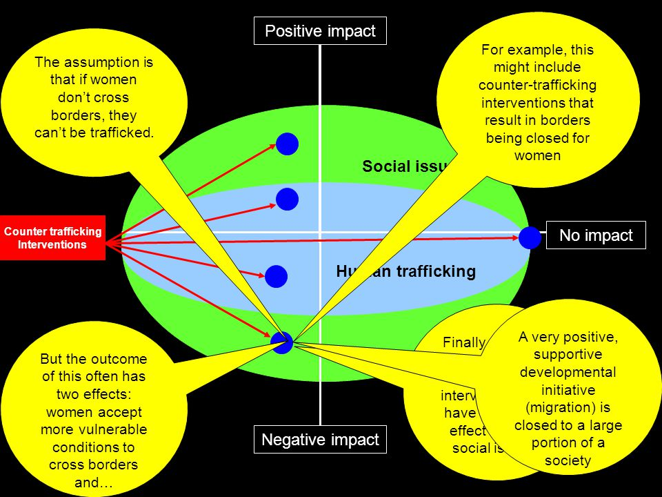 Social issues Human trafficking Positive impact Negative impact No impact Counter trafficking Interventions Finally, there are some counter trafficking interventions that have a negative effect on other social issues.
