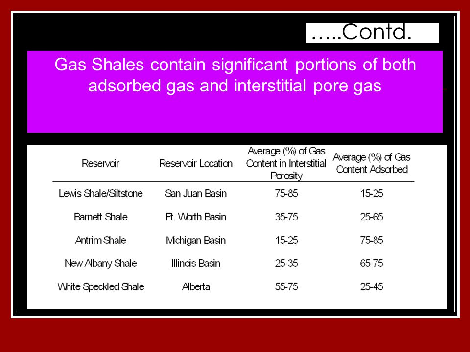 Gas Shales contain significant portions of both adsorbed gas and interstitial pore gas …..Contd.