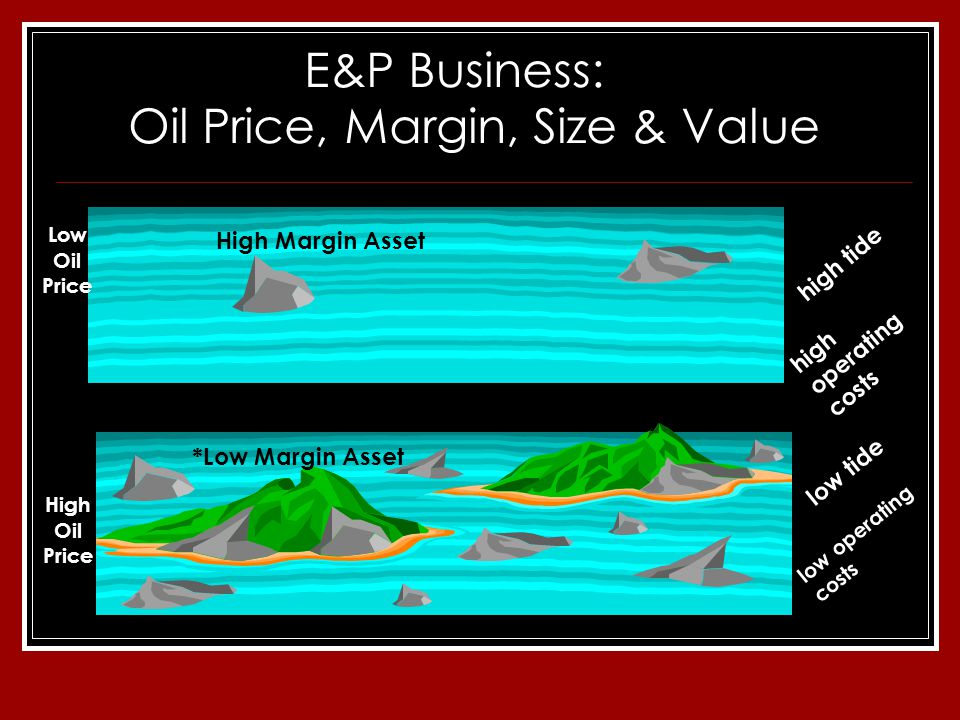 E&P Business: Oil Price, Margin, Size & Value high tide = high operating costs low tide = low operating costs High Margin Asset *Low Margin Asset Low Oil Price High Oil Price