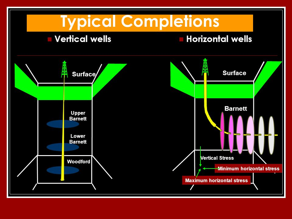 Typical Completions Vertical wells Horizontal wells Surface Woodford Lower Barnett Upper Barnett Surface Barnett Minimum horizontal stress Vertical Stress Maximum horizontal stress
