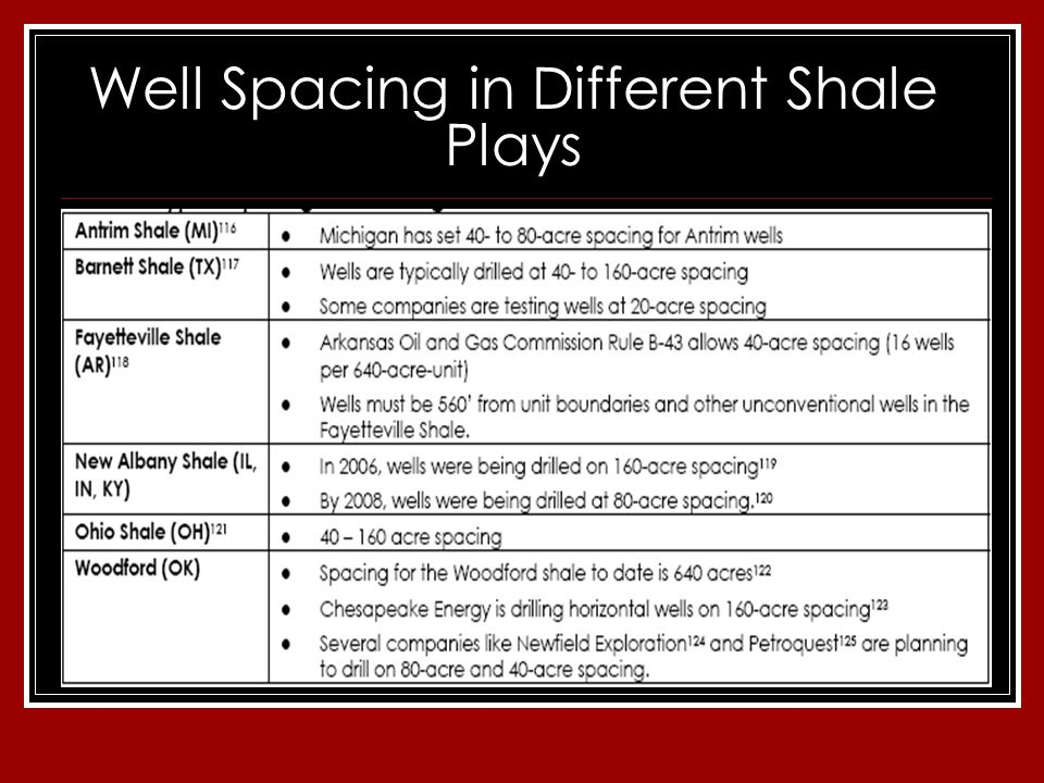 Well Spacing in Different Shale Plays
