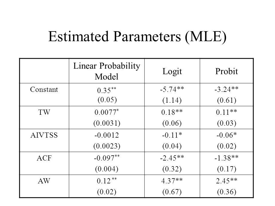 Estimated Parameters (MLE) Linear Probability Model LogitProbit Constant 0.35 ** (0.05) -5.74** (1.14) -3.24** (0.61) TW 0.0077 * (0.0031) 0.18** (0.06) 0.11** (0.03) AIVTSS -0.0012 (0.0023) -0.11* (0.04) -0.06* (0.02) ACF -0.097 ** (0.004) -2.45** (0.32) -1.38** (0.17) AW 0.12 ** (0.02) 4.37** (0.67) 2.45** (0.36)