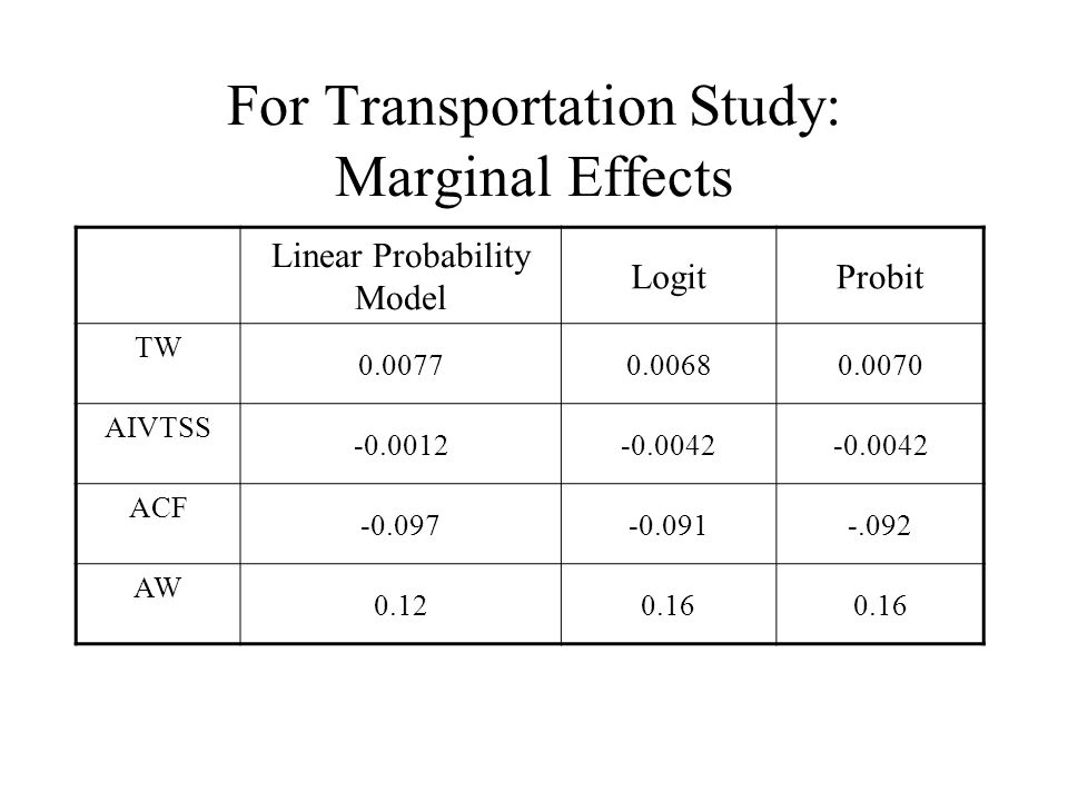For Transportation Study: Marginal Effects Linear Probability Model LogitProbit TW 0.00770.00680.0070 AIVTSS -0.0012-0.0042 ACF -0.097-0.091-.092 AW 0.120.16