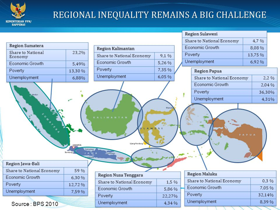 KEMENTERIAN PPN/ BAPPENAS 4 REGIONAL INEQUALITY REMAINS A BIG CHALLENGE Source : BPS 2010