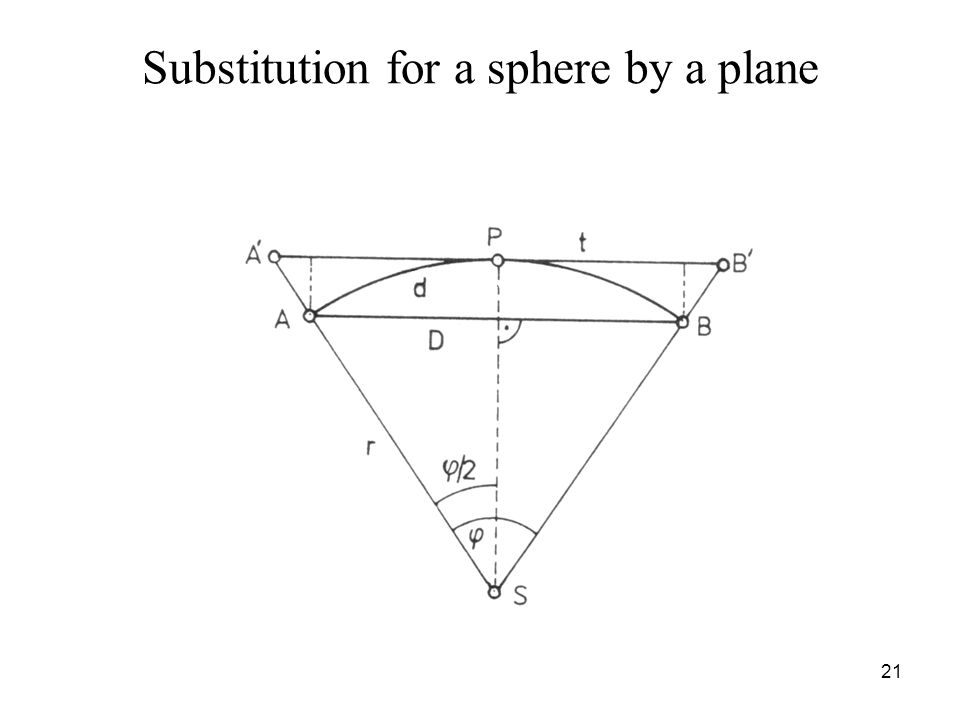 Substitution for a sphere by a plane 21