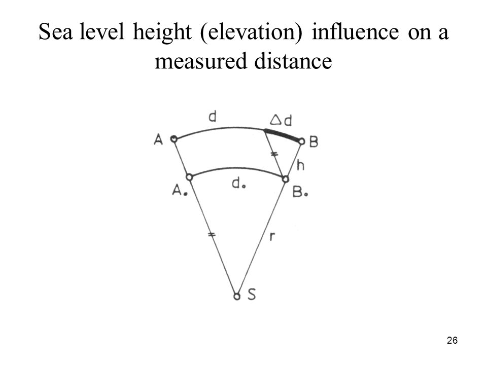 Sea level height (elevation) influence on a measured distance 26