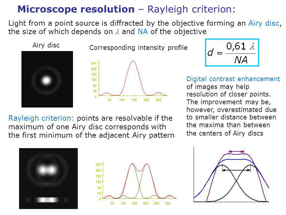 Microscope resolution – Rayleigh criterion: 240 200 160 120 80 40 0 50100150200250 240 200 160 120 80 40 0 50100150200 250300 Light from a point source is diffracted by the objective forming an Airy disc, the size of which depends on and NA of the objective Airy disc Corresponding intensity profile Rayleigh criterion: points are resolvable if the maximum of one Airy disc corresponds with the first minimum of the adjacent Airy pattern Digital contrast enhancement of images may help resolution of closer points.