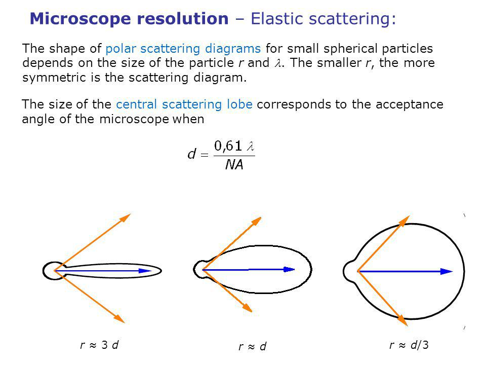 Microscope resolution – Elastic scattering: The shape of polar scattering diagrams for small spherical particles depends on the size of the particle r and.