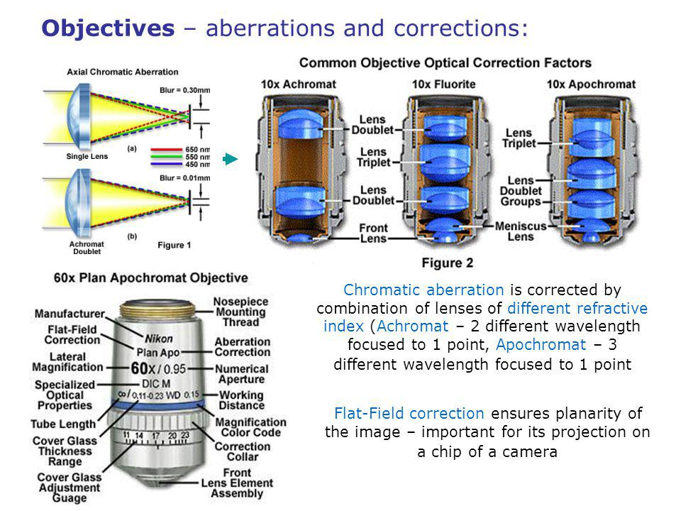 Objectives – aberrations and corrections: Chromatic aberration is corrected by combination of lenses of different refractive index (Achromat – 2 different wavelength focused to 1 point, Apochromat – 3 different wavelength focused to 1 point Flat-Field correction ensures planarity of the image – important for its projection on a chip of a camera