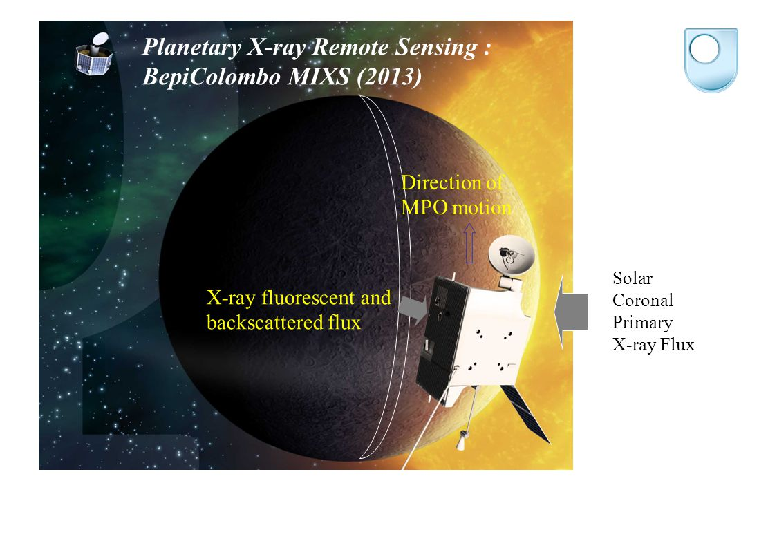 Solar Coronal Primary X-ray Flux X-ray fluorescent and backscattered flux Direction of MPO motion Planetary X-ray Remote Sensing : BepiColombo MIXS (2013)