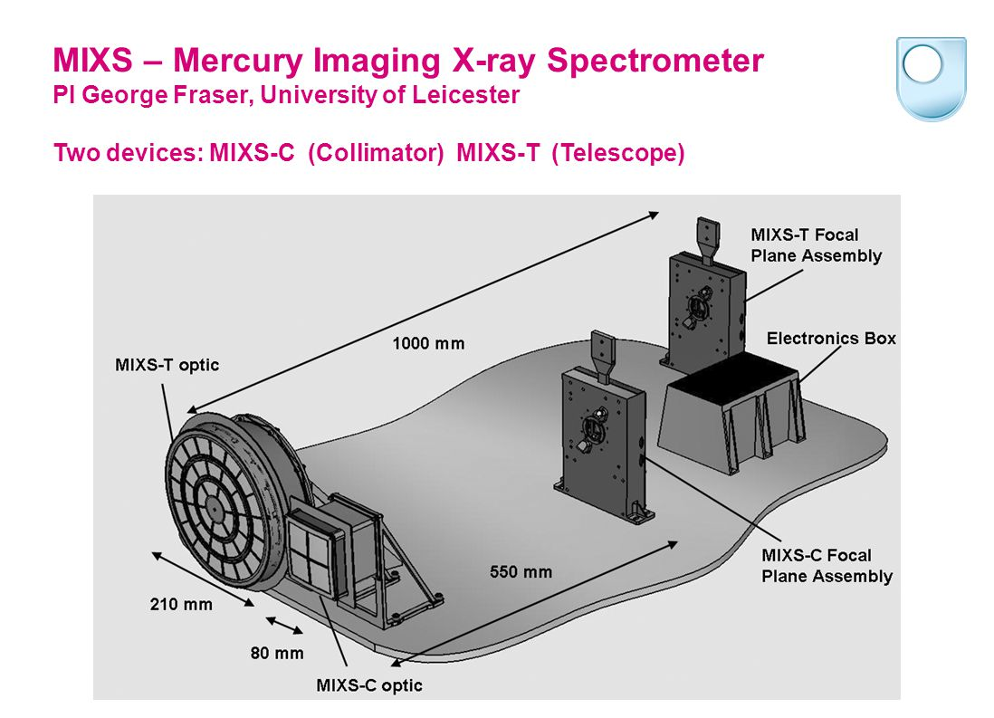 MIXS-C 10.4 degree FOV, optimised to provide the largest X-ray throughput at all energies for all solar states.