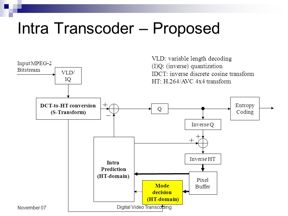 Digital Video Transcoding November 07 Intra Transcoder – Proposed Q Inverse Q Entropy Coding DCT-to-HT conversion (S-Transform) VLD/ IQ Input MPEG-2 Bitstream Pixel Buffer Mode decision (HT-domain) Inverse HT Intra Prediction (HT-domain) VLD: variable length decoding (I)Q: (inverse) quantization IDCT: inverse discrete cosine transform HT: H.264/AVC 4x4 transform