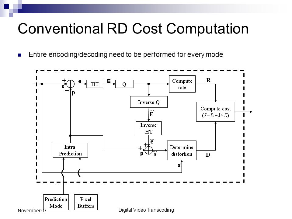 Digital Video Transcoding November 07 Conventional RD Cost Computation Entire encoding/decoding need to be performed for every mode