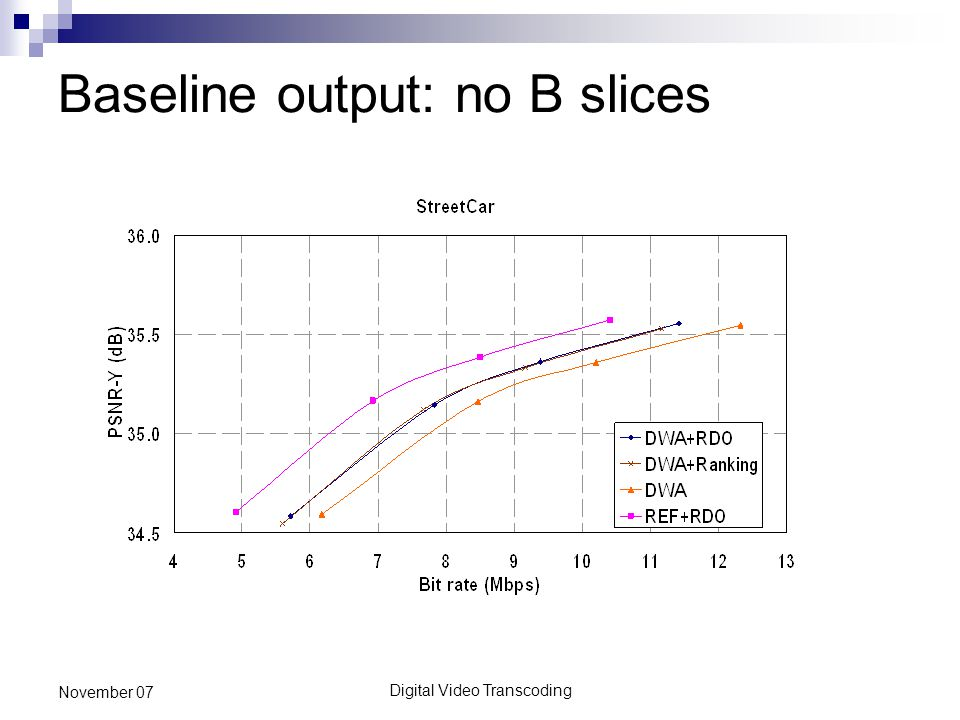 Digital Video Transcoding November 07 Baseline output: no B slices