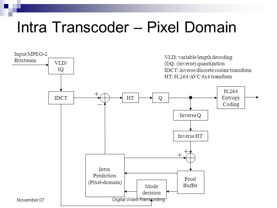 Digital Video Transcoding November 07 Intra Transcoder – Pixel Domain Q Inverse Q H.264 Entropy Coding IDCT VLD/ IQ Input MPEG-2 Bitstream Intra Prediction (Pixel-domain) Pixel Buffer Mode decision HT VLD: variable length decoding (I)Q: (inverse) quantization IDCT: inverse discrete cosine transform HT: H.264/AVC 4x4 transform Inverse HT