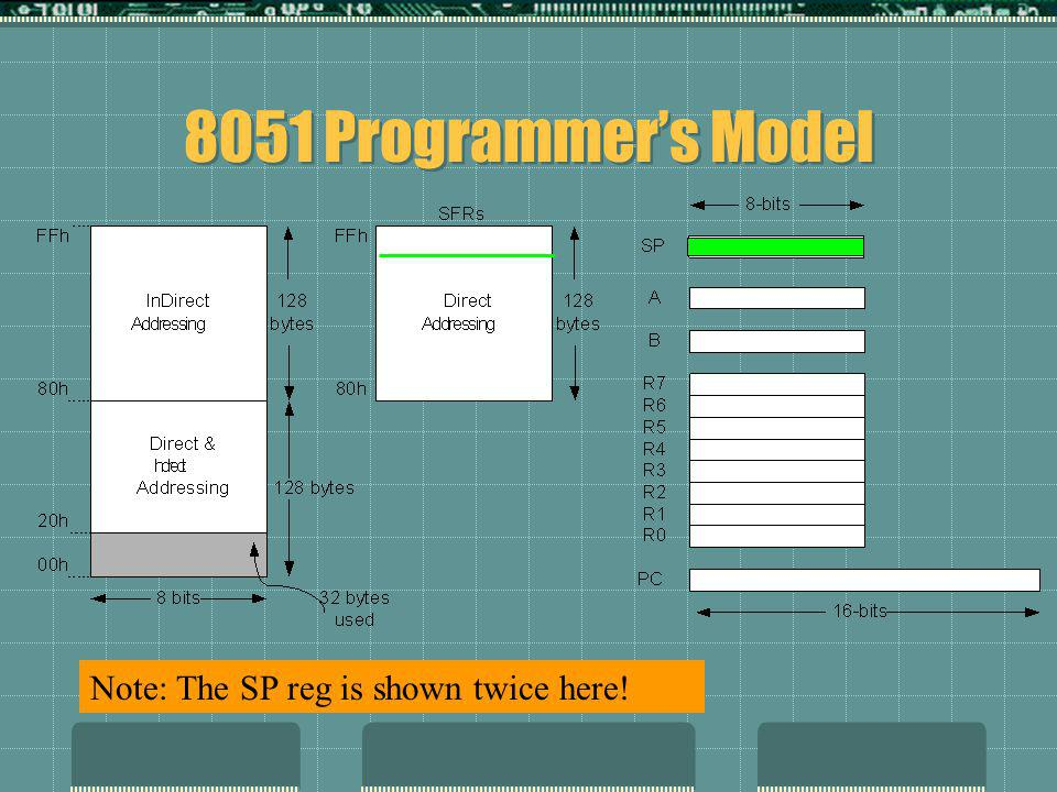 8051 Programmer's Model Note: The SP reg is shown twice here!