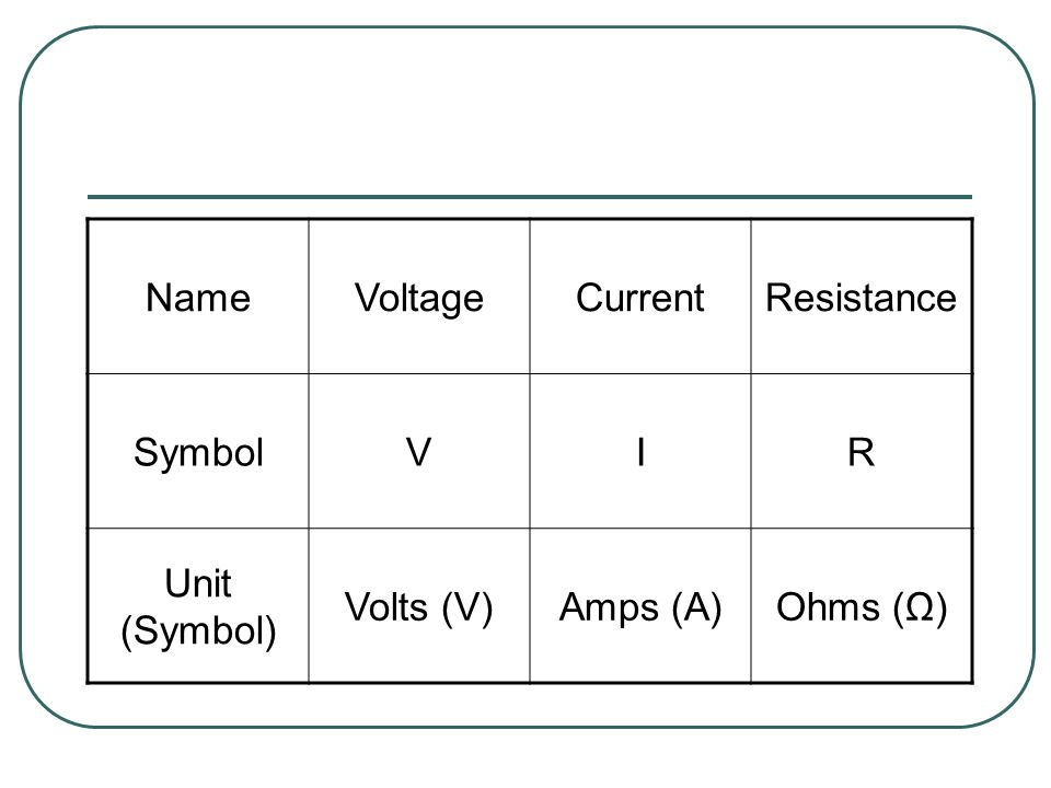 NameVoltageCurrentResistance SymbolVIR Unit (Symbol) Volts (V)Amps (A)Ohms (Ω)