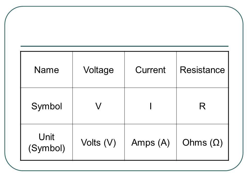 NameVoltageCurrentResistance SymbolVIR Unit (Symbol) Volts (V)Amps (A)Ohms (Ω)