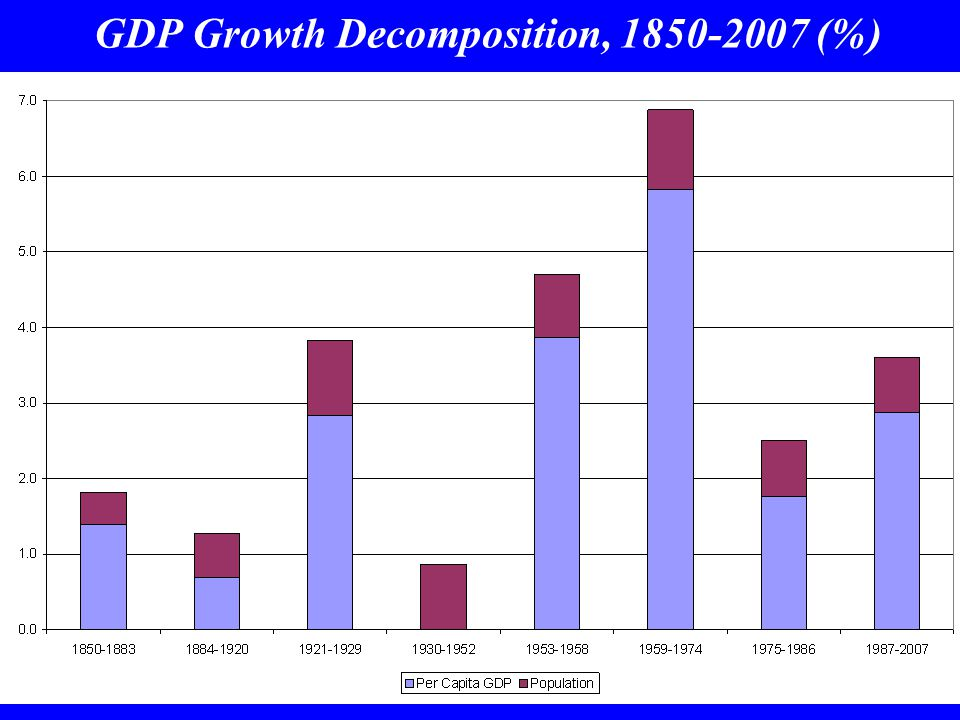 GDP Growth Decomposition, 1850-2007 (%)