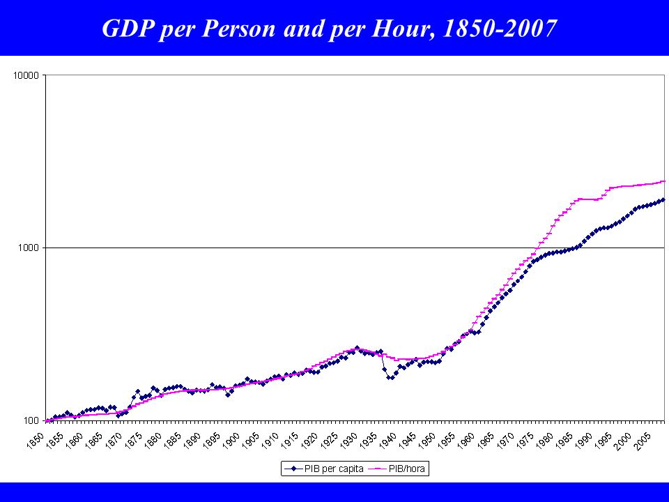 GDP per Person and per Hour, 1850-2007