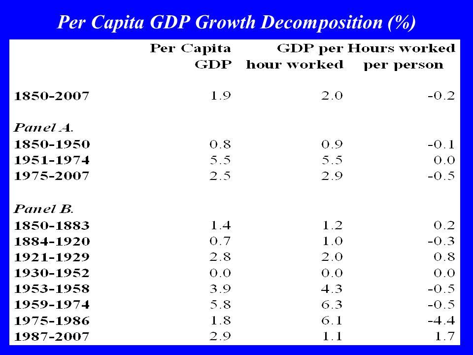 Per Capita GDP Growth Decomposition (%)