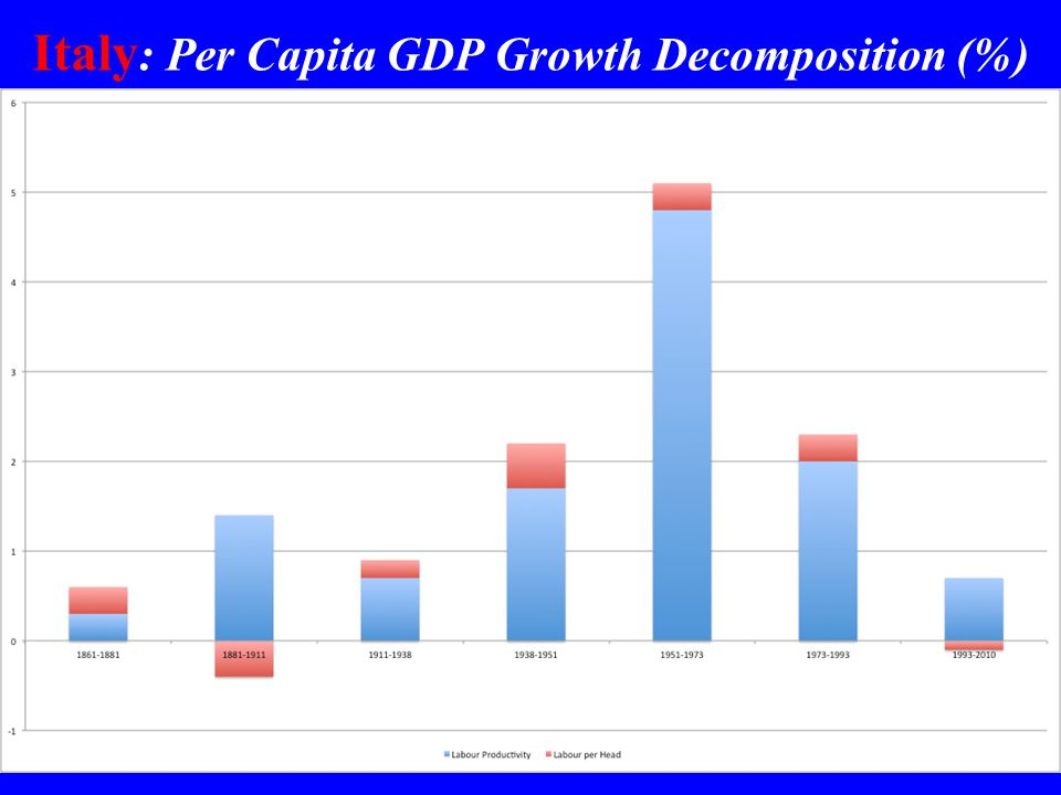 Italy : Per Capita GDP Growth Decomposition (%)