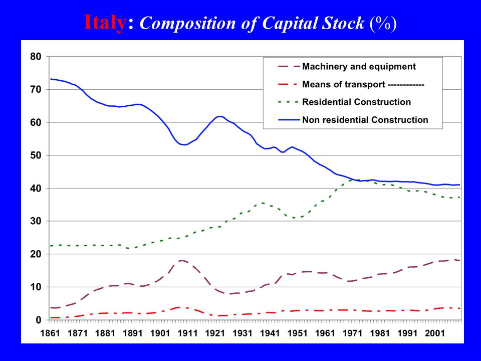 Italy: Composition of Capital Stock (%)