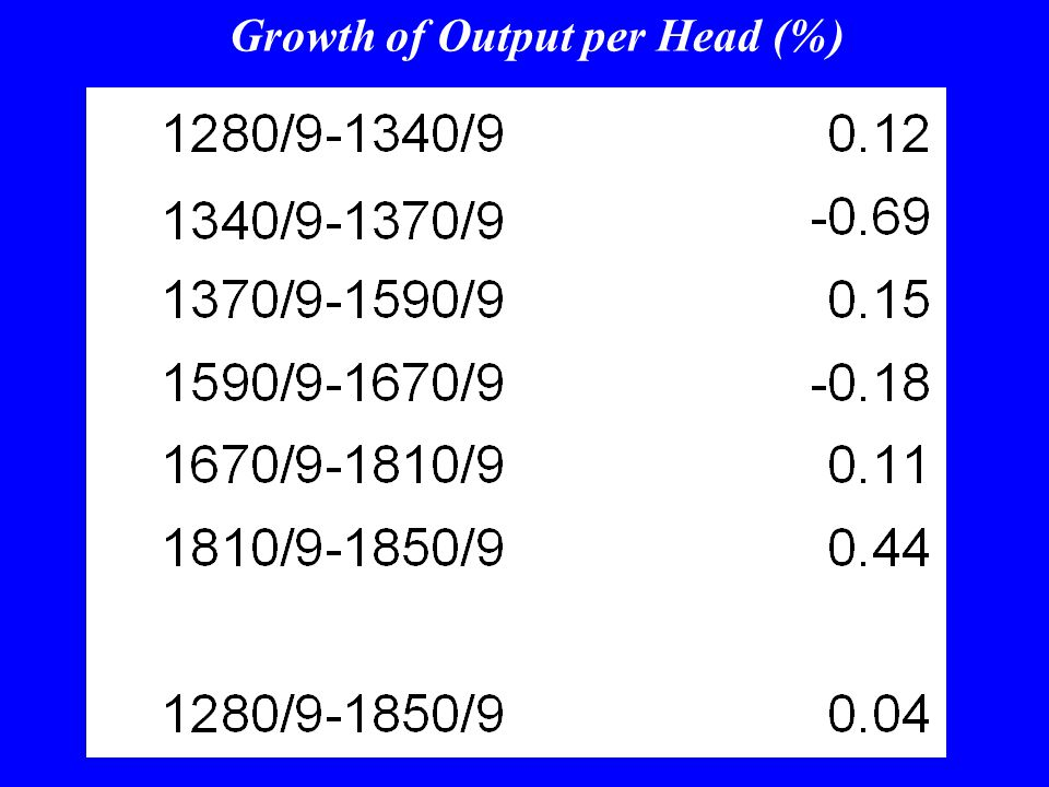 Spain and Italy: Real Output per Head, 1280-1850 (1850/59 = 100) (11-year moving averages) (logs)